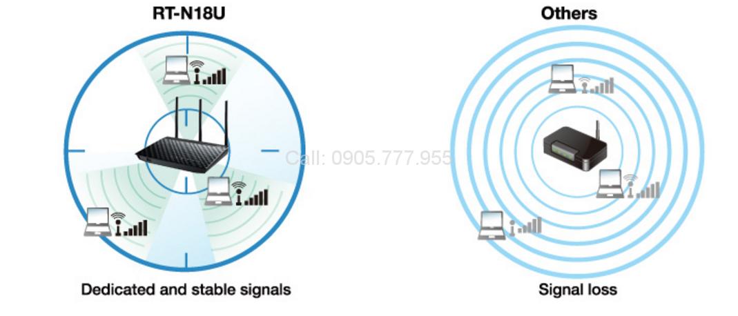 ASUS RT-N18U - Bộ phát Wifi Chuẩn N Tốc Độ 600Mbps Mở rộng sóng